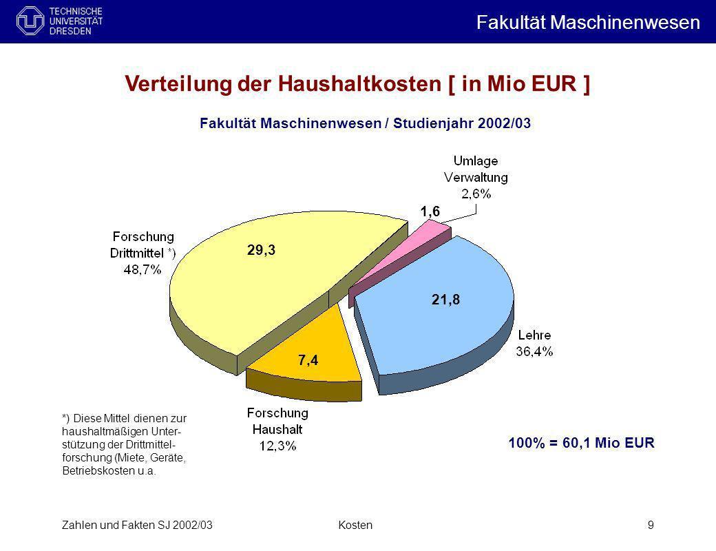 Verteilung der Haushaltkosten [ in Mio EUR ]